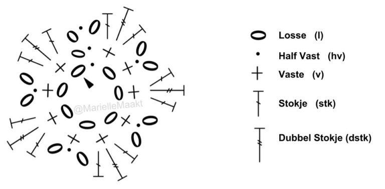 Diagram bloem leren haken